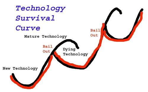 technologysurvival